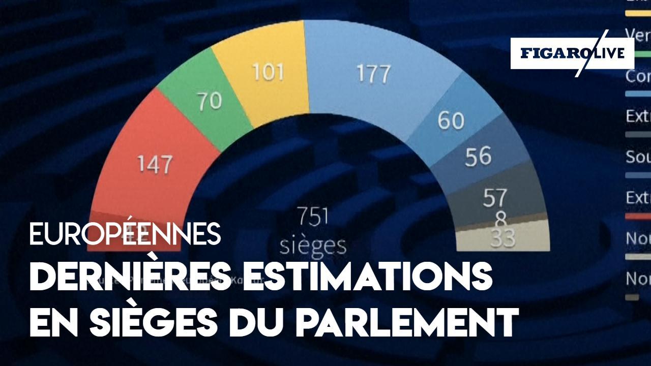Européennes 2019 : dernières estimations en sièges au Parlement européen